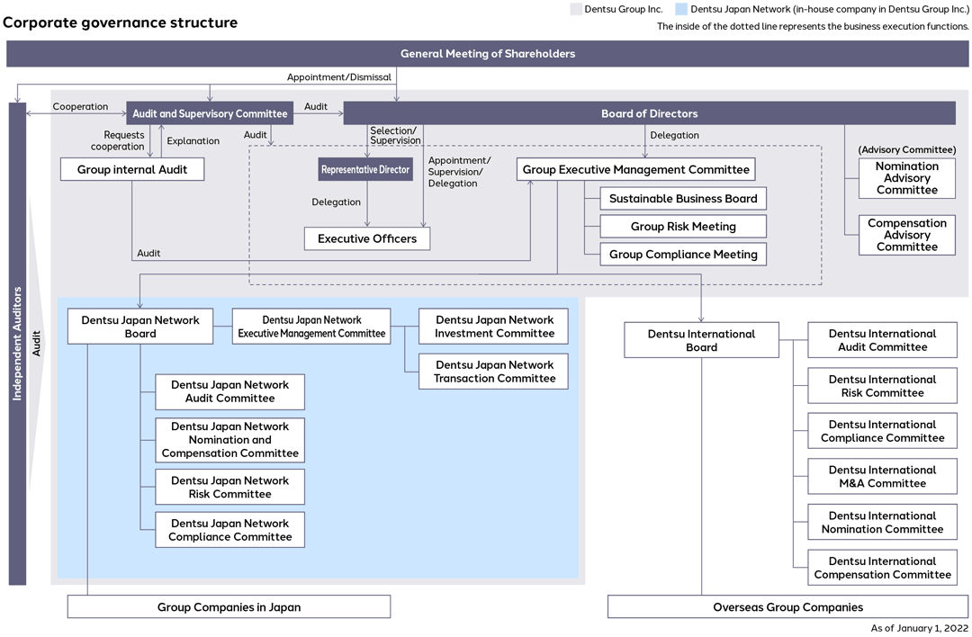 Image of Dentsu's Corporate Governance Implementation Structure